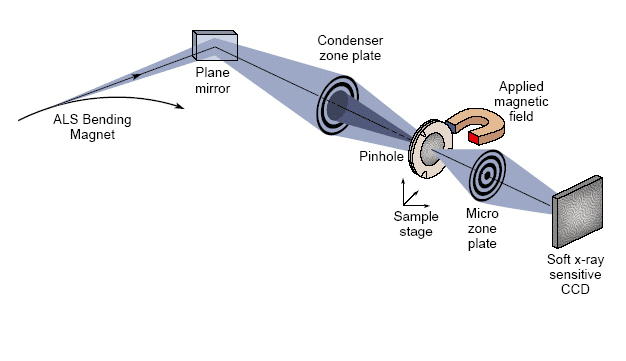 Schematic of Advanced Light Source (ALS) Beamline 6.2.1: CXRO's XM-1 Microscope